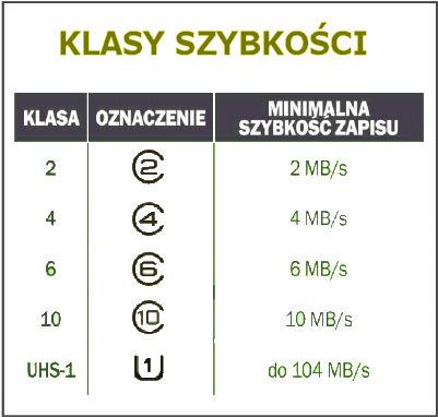klasy szybkości zapisu danych