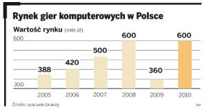wartosc_rynku_gier_w_polsce